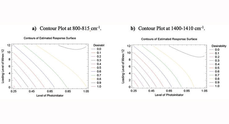 Figure 12. Contour plot of response surface showing the possibility of photoinitiator reduction from the addition of 5 µm N.S. in the 800-810 cm-1 and 1400-1410 cm-1 regions. Faster curing is indicated by higher desirability.