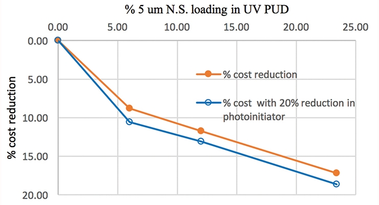 Figure 14. Cost analysis of UV-Cure PUD coating vs. filler loading level.