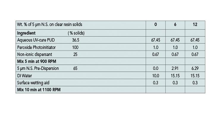 Table 4. Clear aqueous UV-cure PUD formulation.