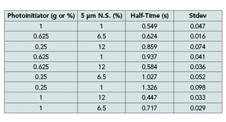 Table 5 - DOE and results from FTIR cure rate measurement for 800-815 cm-1 band.