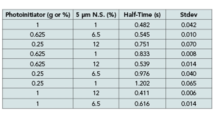Table 6 - DOE and results from FTIR cure rate measurement for 1400-1410 cm-1 band.