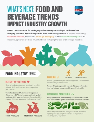 Food and beverage packaging trends