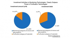 Venture Funding for Air Quality Tech Lags Need, at just $71 Million in the Last Three Years