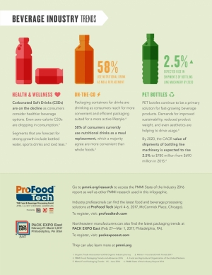 Trends in beverage packaging