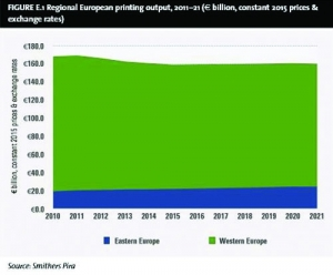 Changing Landscape Forecast for €159.2 Billion European Print Market