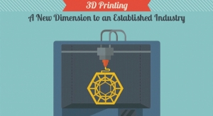 3D Printing: A New Dimension to an Established Industry