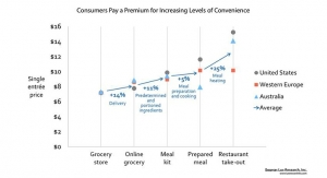 New Food Business Models Capture 5-25% Premium for Added Convenience