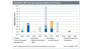 Sanctions Relief Strengthens Outlook for Iranian Petrochemical Producer NPC Iran