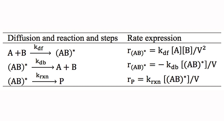 Table 1. Rate expressions of the diffusion and reaction steps.