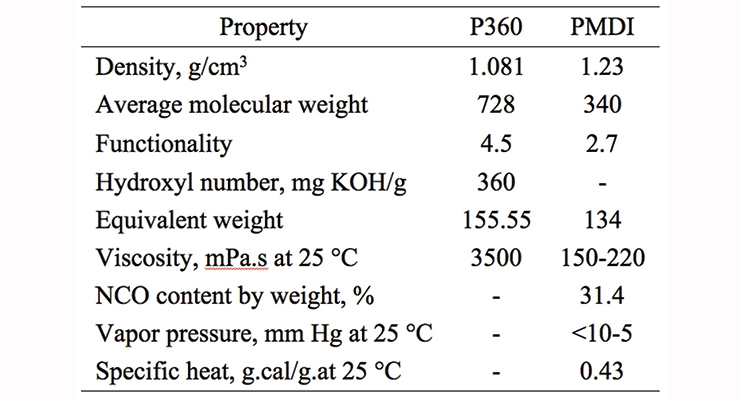 Table 3. Specifications of P360 and PMDI.