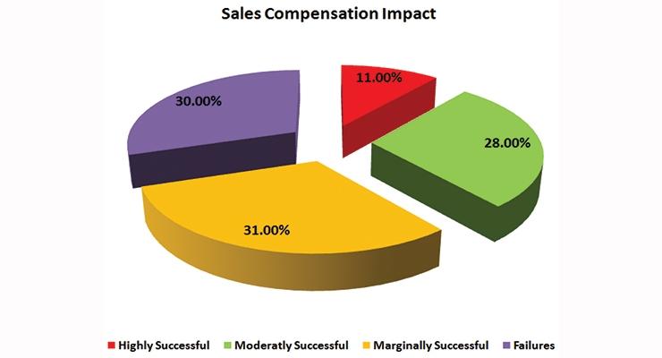 Best Methods To Compensate Salespersons