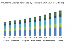 Marine Coating Market Estimated to Exceed $15 billion by end of 2024