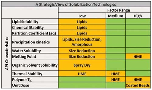 Table 2: A strategic view of solubility enhancement strategies.