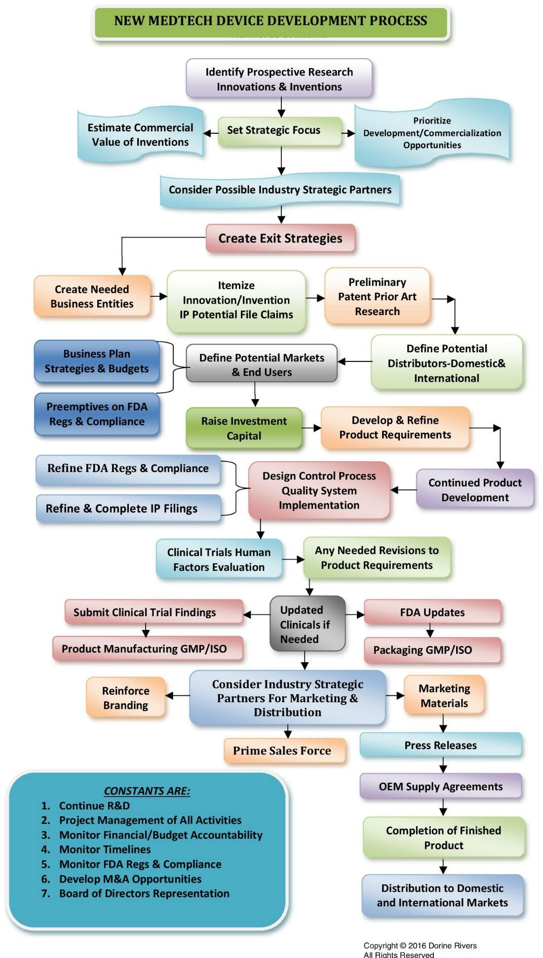 Navigating The 12 Steps Of Medtech Development - Medical Product