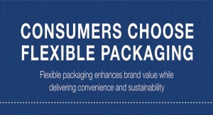 Brands, consumers see the value in flexible packaging