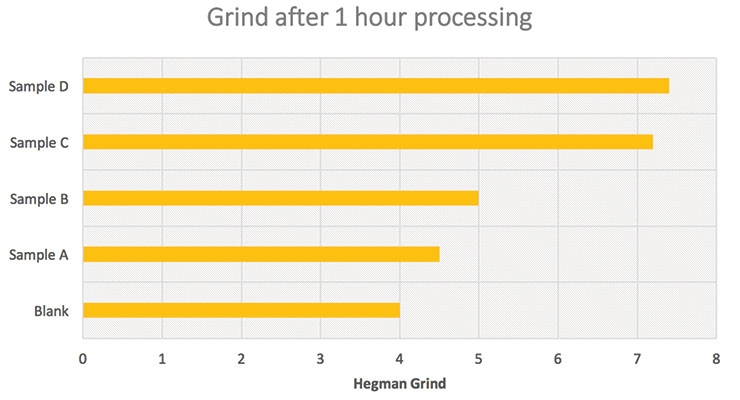 Figure 7. Hegman grind readings after 1 hour of processing for yellow iron oxide formulations.