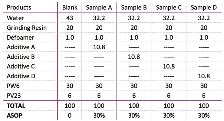Table 2. Pigment violet formulations.