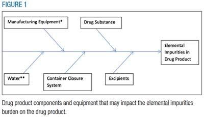 Elemental Impurities: A Virtual Company Perspective