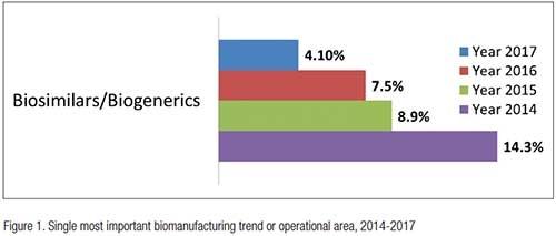 CMOs & Biosimilars Mfg. in the U.S.