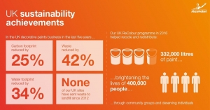 AkzoNobel: UK Sustainability Achievements