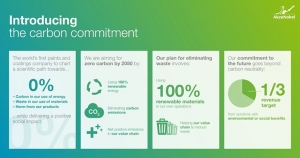 AkzoNobel: Introducing the Carbon Commitment
