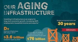 Our Aging Infrastructure - Dow Polyurethanes Reports How Science Can Lead a Road to Recovery