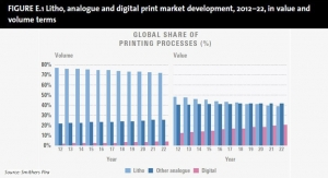 Digital Printing to Continue to Take Market Share from Offset Presses