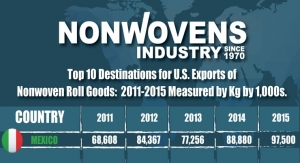 U.S. Exports for Nonwovens