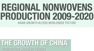 Regional Nonwovens Production 2009-2020