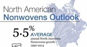 Nonwovens In North America