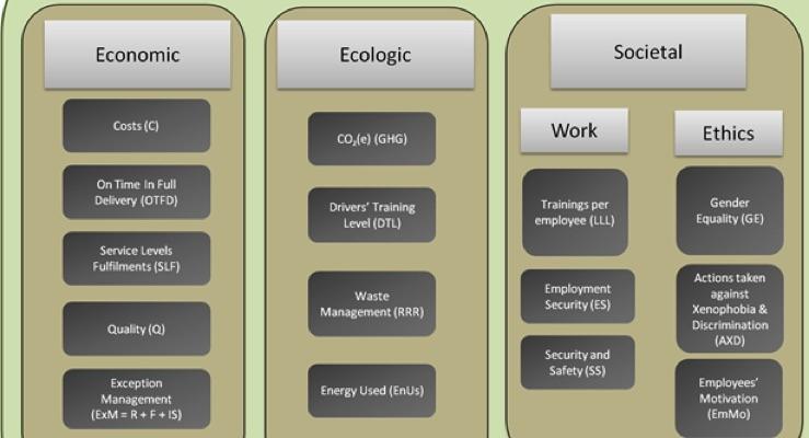 New model helps UPM Raflatac develop supply chain sustainability