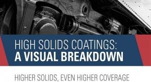 High Solids Coatings: A Visual Breakdown