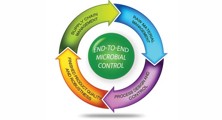 Figure 1:  Key components of a holistic, end-to-end manufacturing microbial control program. Each component of the program contributes to the overall confidence that microbial control has been achieved and is being maintained. The key components are presented in this article.