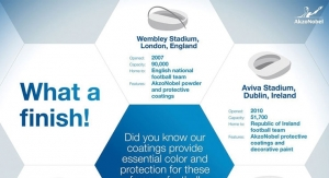 AkzoNobel Coatings Provide Protection to a Number of Football Stadiums Worldwide