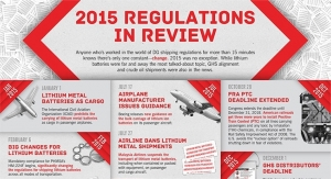 2015 Regulations in Review