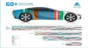 Axalta Reports on 60+ Years of Color Popularity for Automobiles