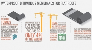 Waterproof Bitimunious Membranes for Flat Roofs