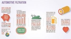 Automotive Filtration