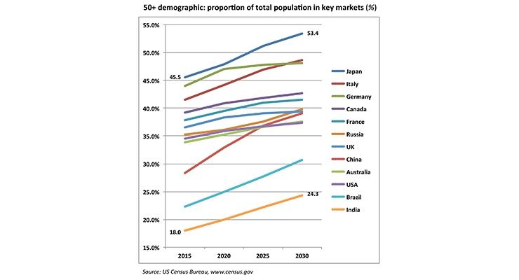 Healthy Aging: Targeting Older Consumers