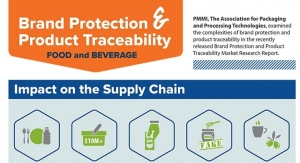 Brand protection and traceability in the food and beverage markets