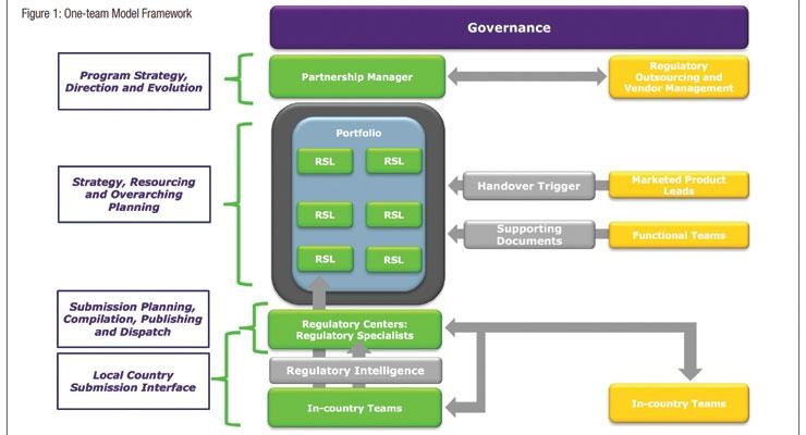 Leveraging Next-Gen FSP Models to Better Manage Post-approval Regulatory Workloads