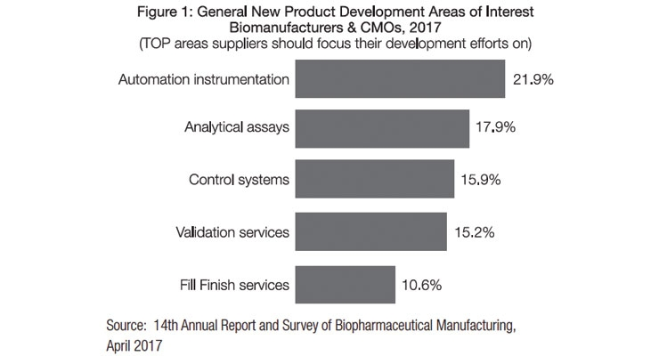 Current Trends in Analytical Testing