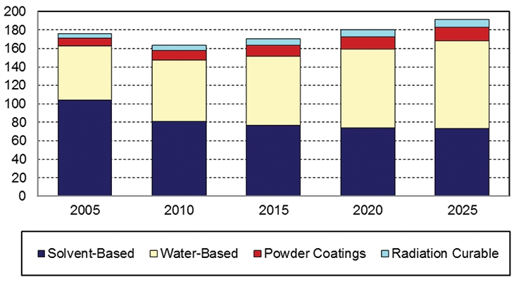 Figure 1. Protective & Specialty Coatings Demand by Formulation, 2005-2025 (million gallons), Source: The Freedonia Group ©Coatingworld