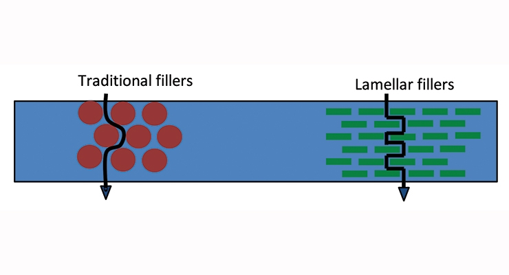 Figure 2. Lamellar fillers create torturous paths.