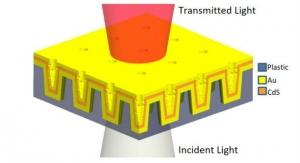 New Plasmonic Sensor Improves Early Cancer Detection
