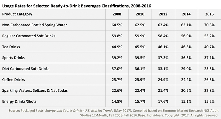 Fueling the Energy & Sports Drinks Market