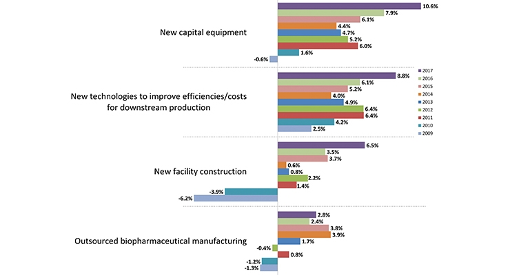 Trends in New Technologies & Budgets