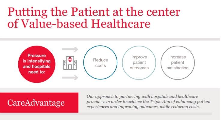 Johnson & Johnson Launches CareAdvantage
