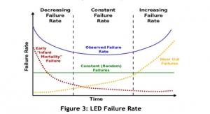 UV LED System Lifetime