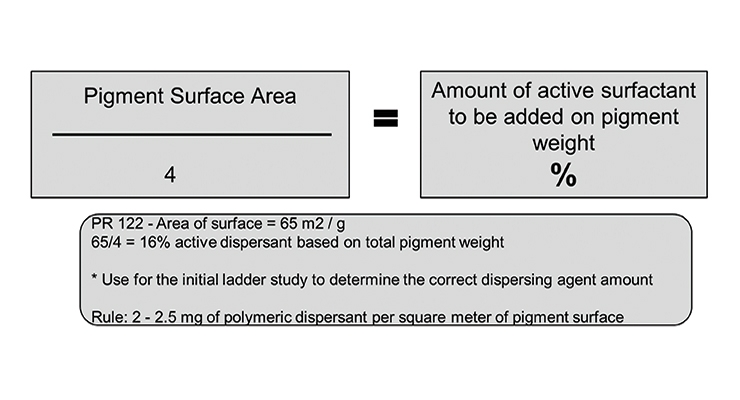 Figure 5. Selecting the amount of surfactant.